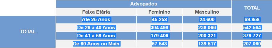 Mulheres já são maioria em 10 seccionais da OAB